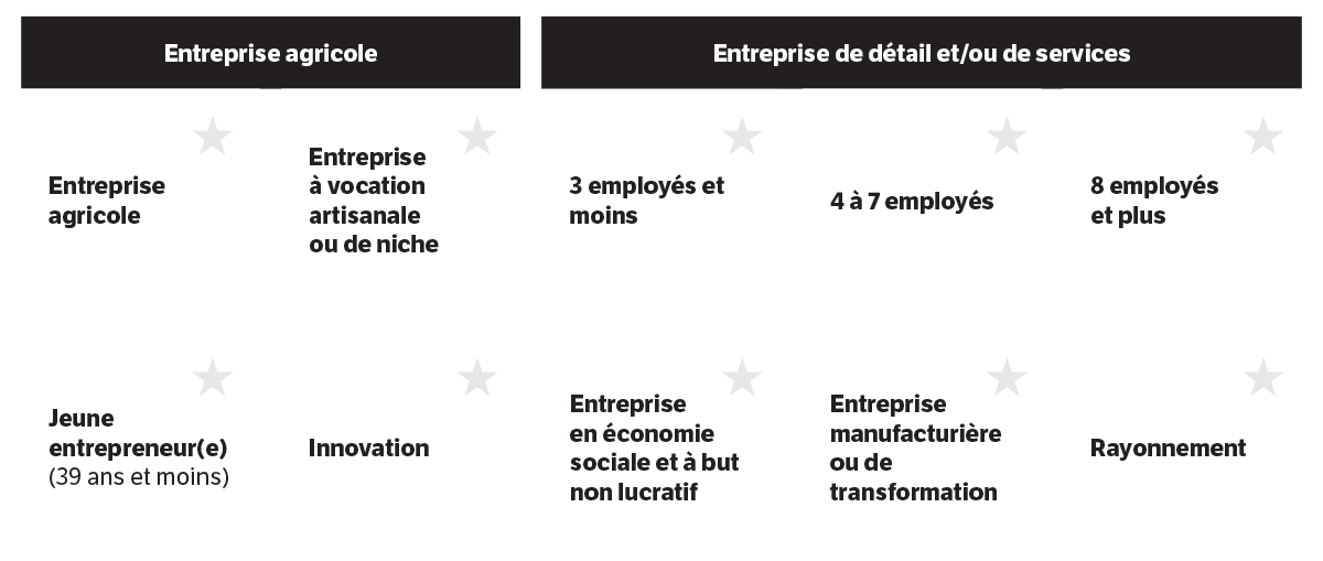 categories-entreprises